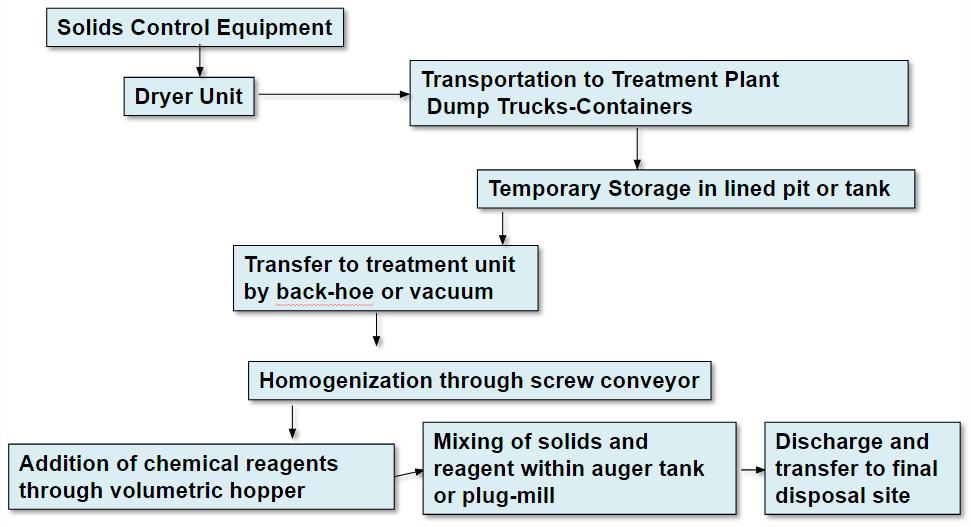 solid_control_equipment-scheme